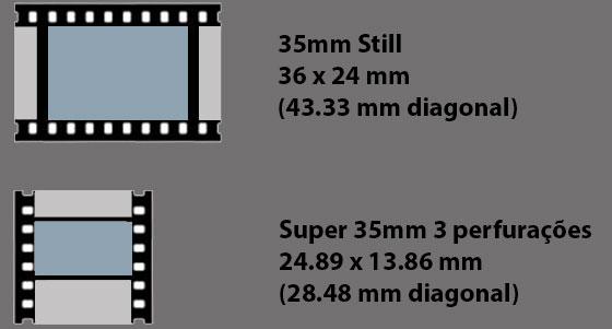 Compare a diferença da área de exposição de um negativo de fotografia still com a de filmagem em Super 35mm. É fácil visualizar que a imagem filmada de cinema é consideravelmente menor que a imagem fotografada.